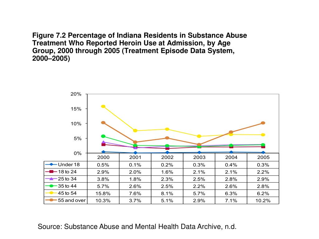 Figure 7.2 Percentage of Indiana Residents in Substance Abuse Treatment Who Reported Heroin Use at Admission, by Age Group, 2000 through 2005 (Treatment Episode Data System, 2000–2005)