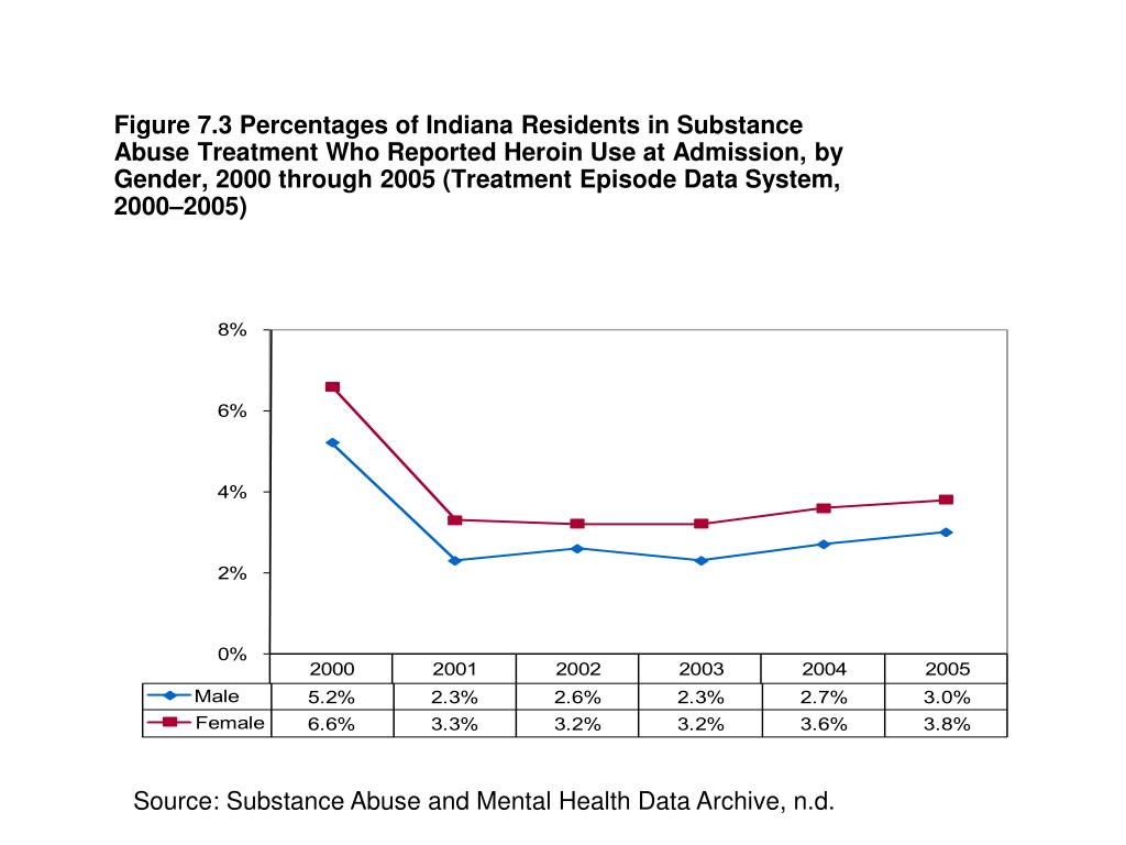 Figure 7.3 Percentages of Indiana Residents in Substance Abuse Treatment Who Reported Heroin Use at Admission, by Gender, 2000 through 2005 (Treatment Episode Data System, 2000–2005)