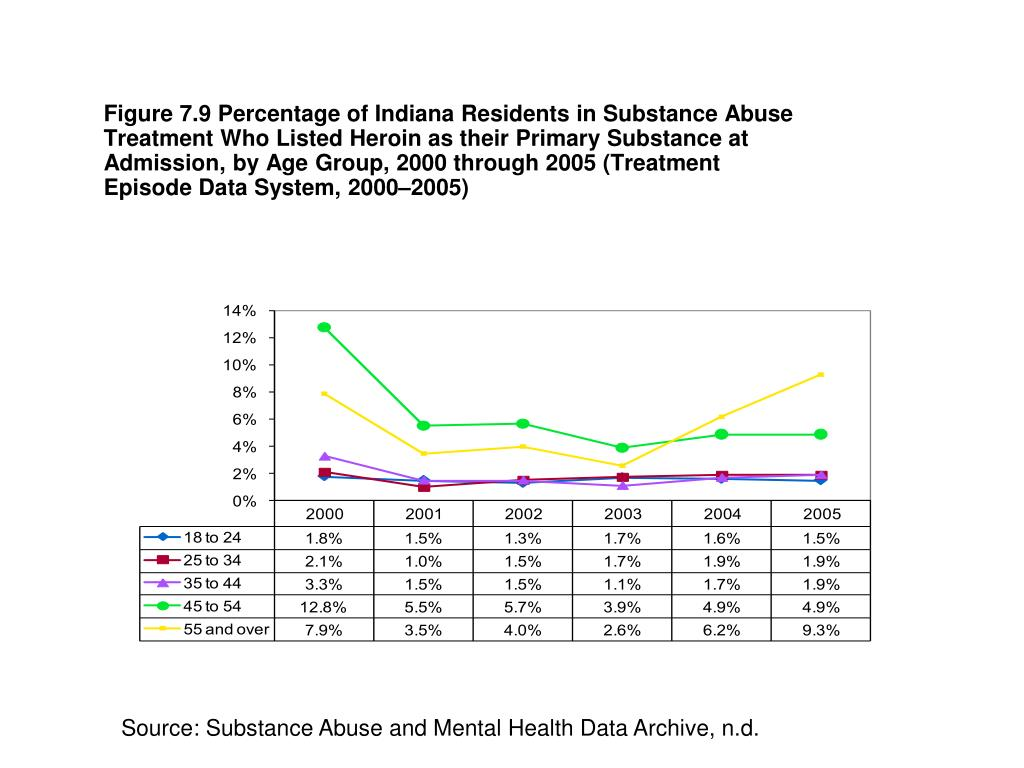 Figure 7.9 Percentage of Indiana Residents in Substance Abuse Treatment Who Listed Heroin as their Primary Substance at Admission, by Age Group, 2000 through 2005 (Treatment Episode Data System, 2000–2005)