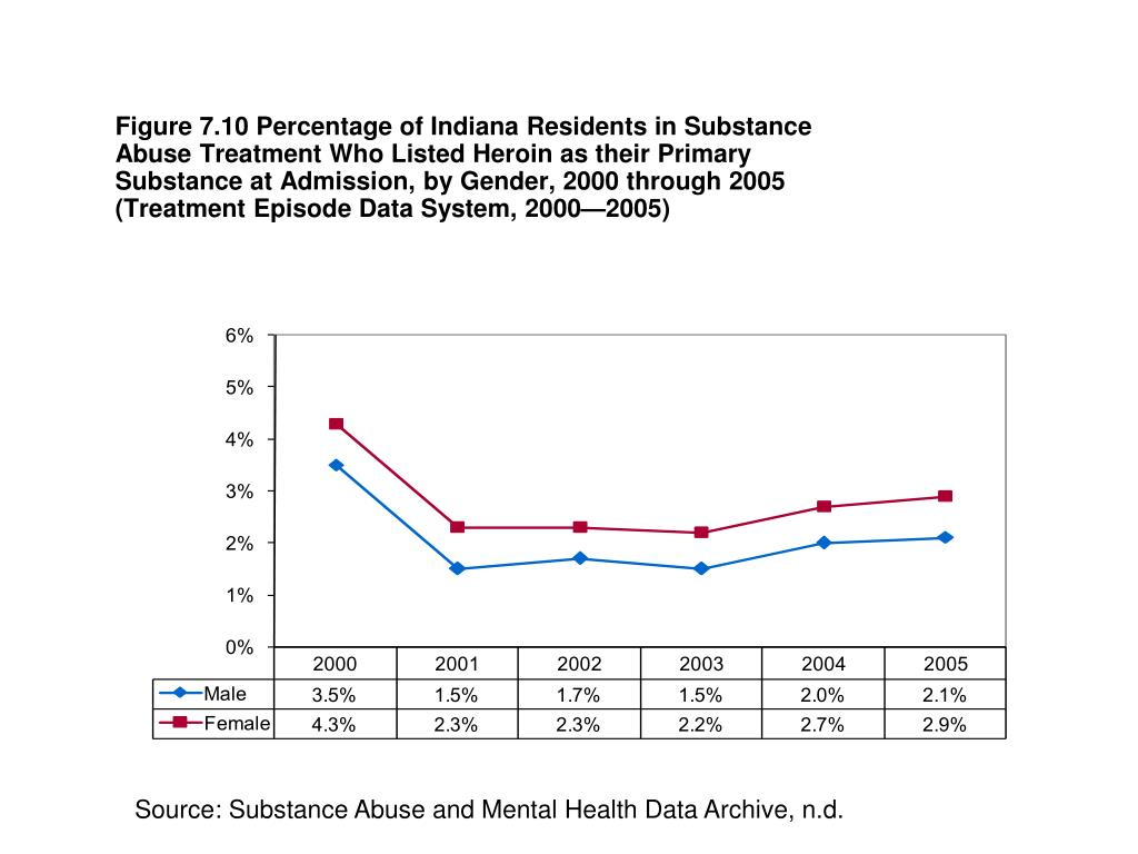 Figure 7.10 Percentage of Indiana Residents in Substance Abuse Treatment Who Listed Heroin as their Primary
