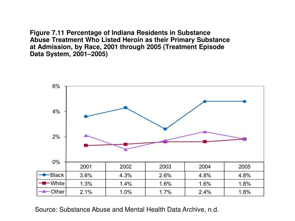 Figure 7.11 Percentage of Indiana Residents in Substance Abuse Treatment Who Listed Heroin as their Primary Substance at Admission, by Race, 2001 through 2005 (Treatment Episode Data System, 2001–2005)