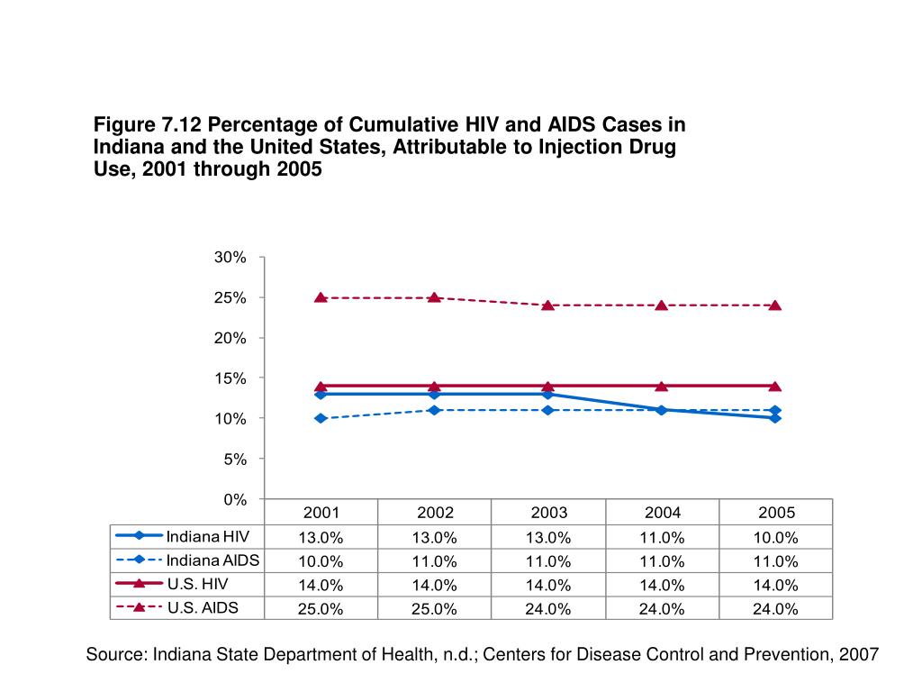 Figure 7.12 Percentage of Cumulative HIV and AIDS Cases in Indiana and the United States, Attributable to Injection Drug Use, 2001 through 2005