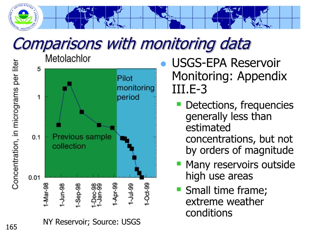 Comparisons with monitoring data