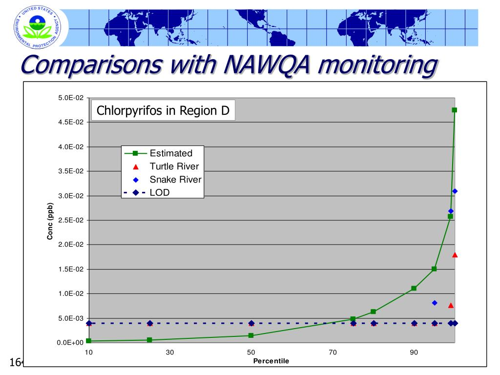 Comparisons with NAWQA monitoring