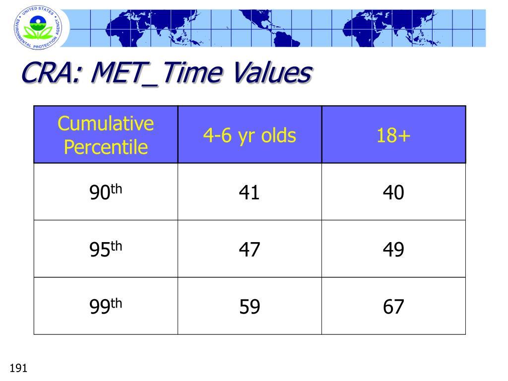 CRA: MET_Time Values