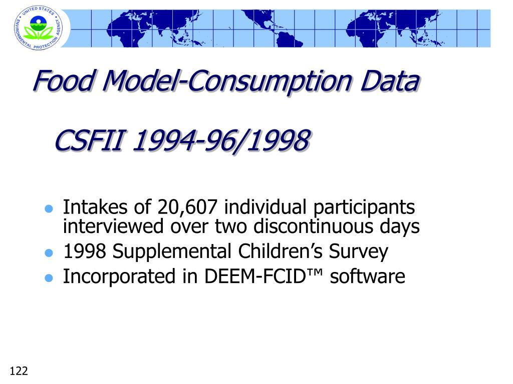 CSFII 1994-96/1998