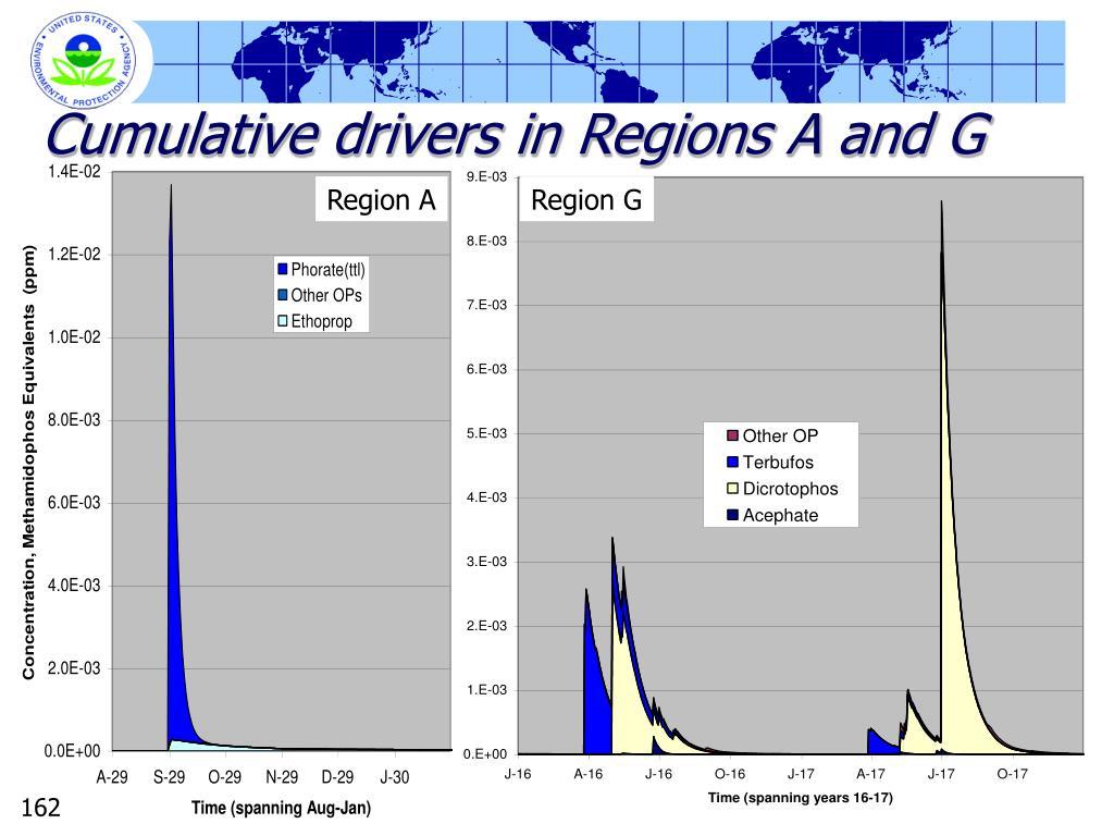Cumulative drivers in Regions A and G