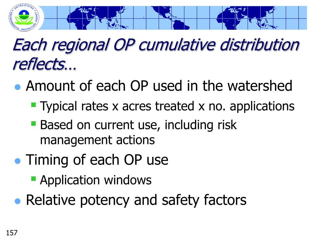 Each regional OP cumulative distribution reflects…