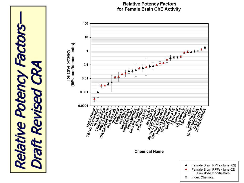 Relative Potency Factors—Draft Revised CRA