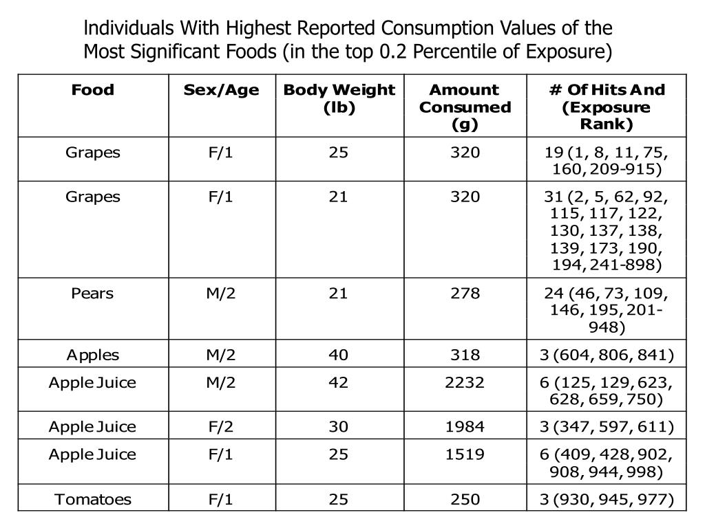 lndividuals With Highest Reported Consumption Values of the Most Significant Foods (in the top 0.2 Percentile of Exposure)