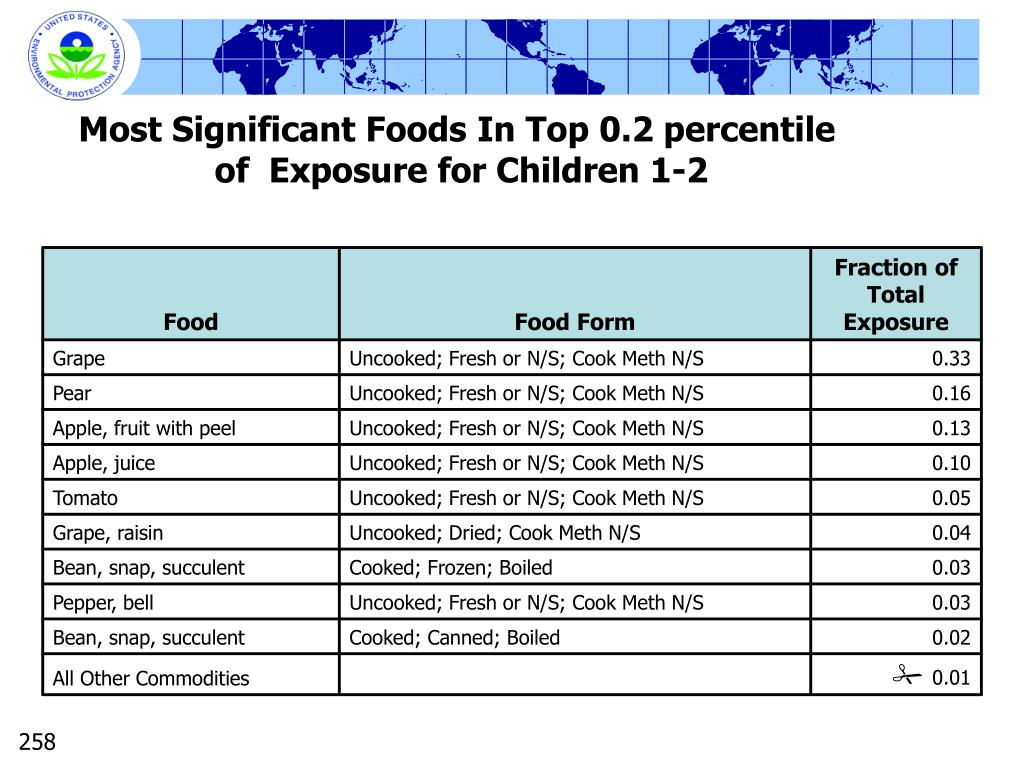 Most Significant Foods In Top 0.2 percentile