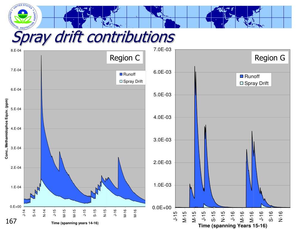 Spray drift contributions