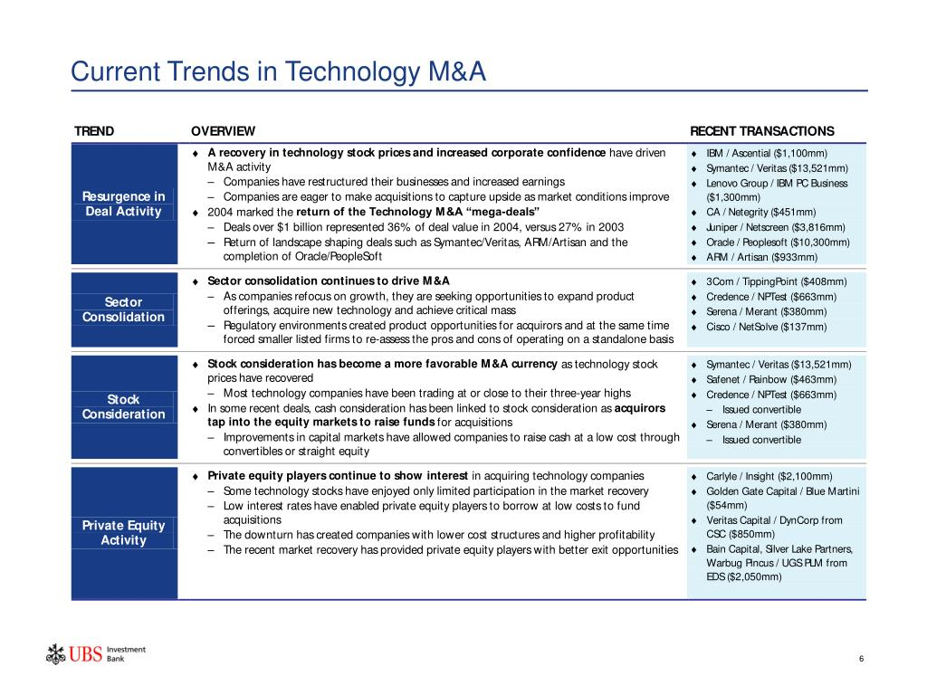 Current Trends in Technology M&A