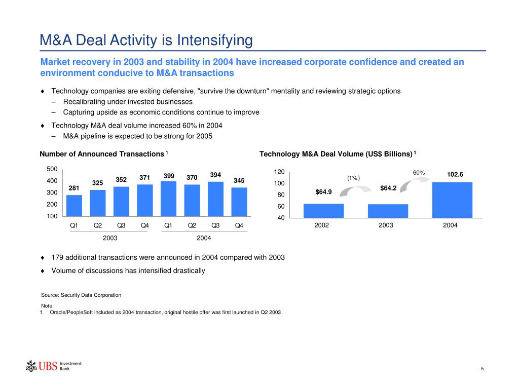 M&A Deal Activity is Intensifying
