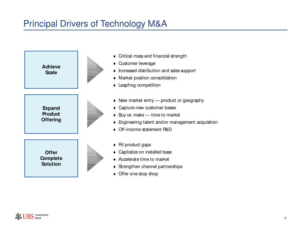 Principal Drivers of Technology M&A
