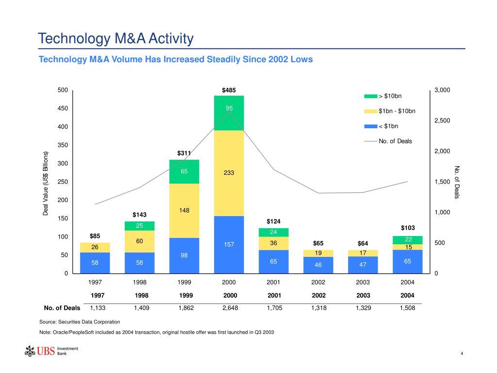 Technology M&A Activity