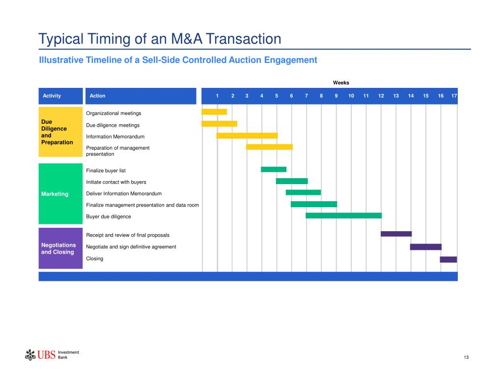 Typical Timing of an M&A Transaction