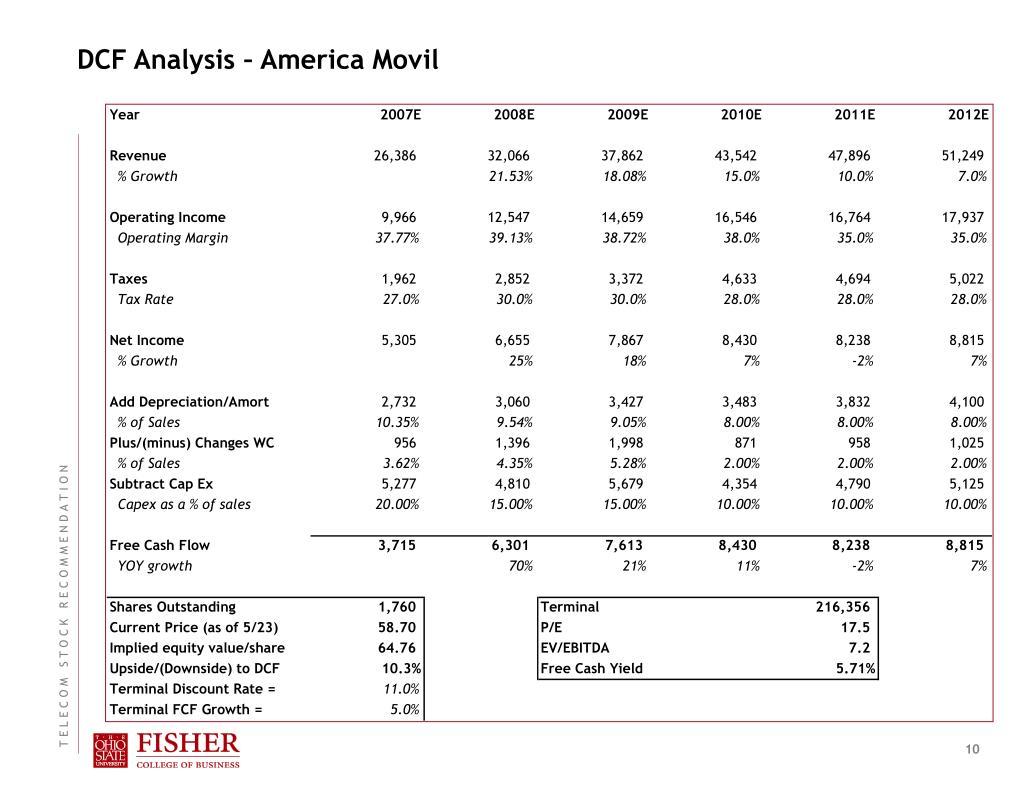 DCF Analysis – America Movil