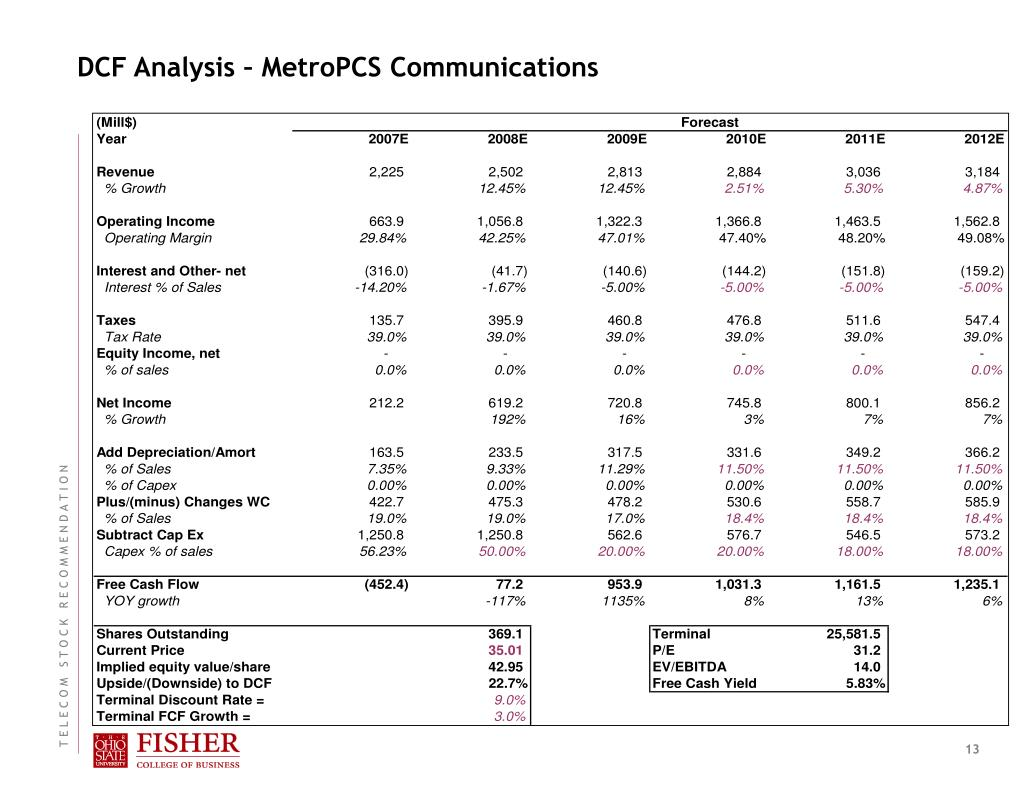 DCF Analysis – MetroPCS Communications