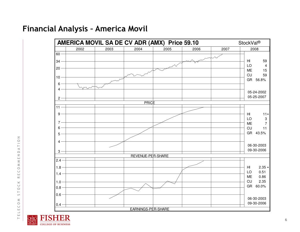Financial Analysis – America Movil