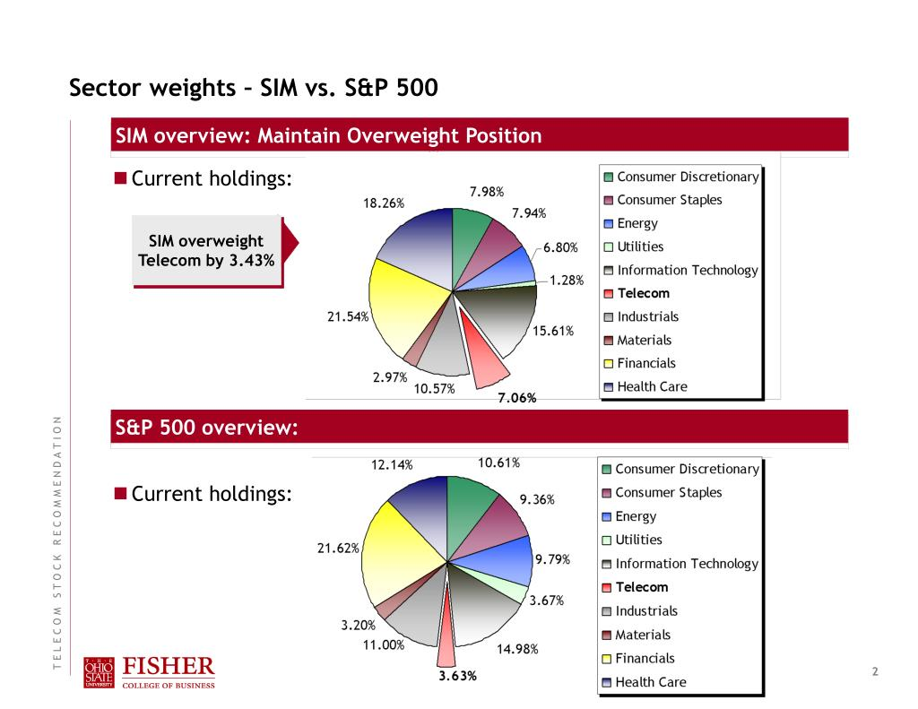 Sector weights – SIM vs. S&P 500
