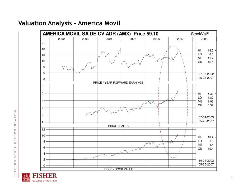 Valuation Analysis – America Movil