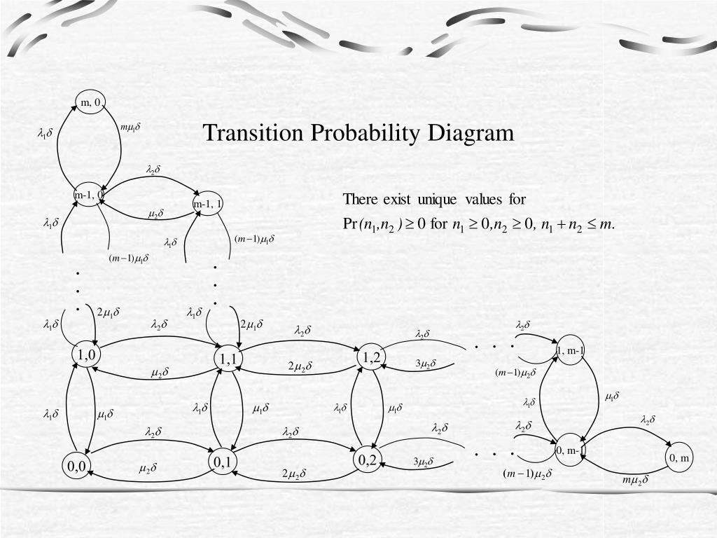 Transition Probability Diagram