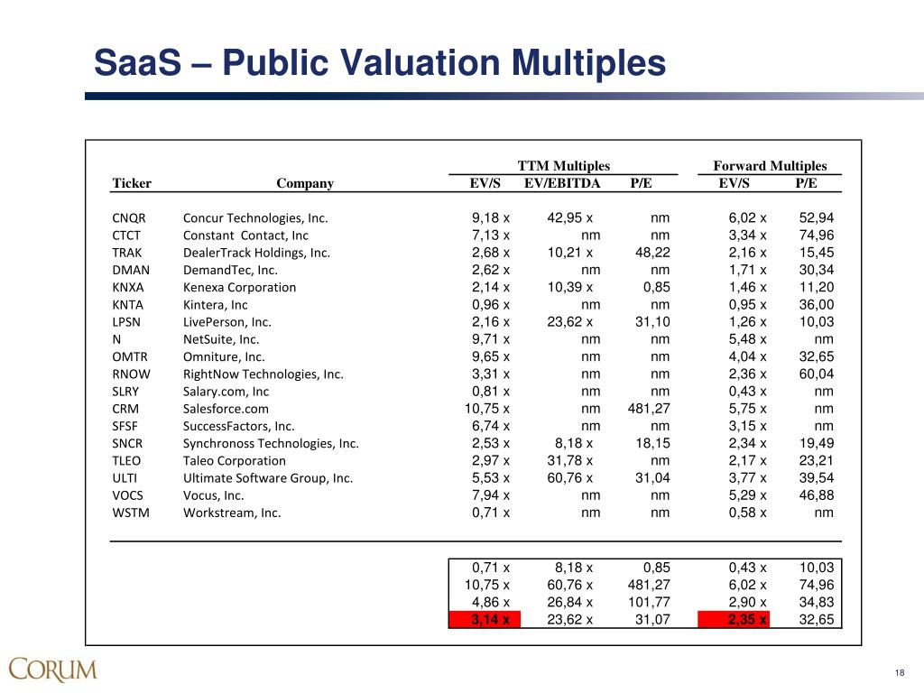 SaaS – Public Valuation Multiples