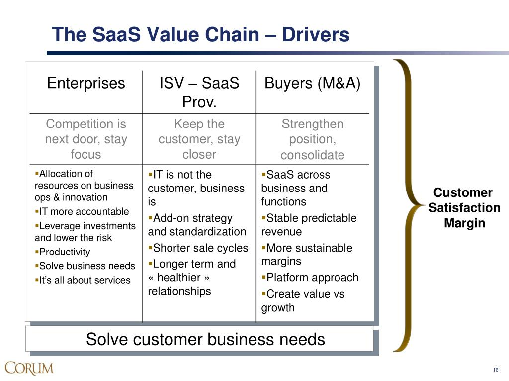 The SaaS Value Chain – Drivers