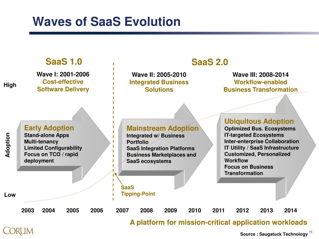Waves of SaaS Evolution