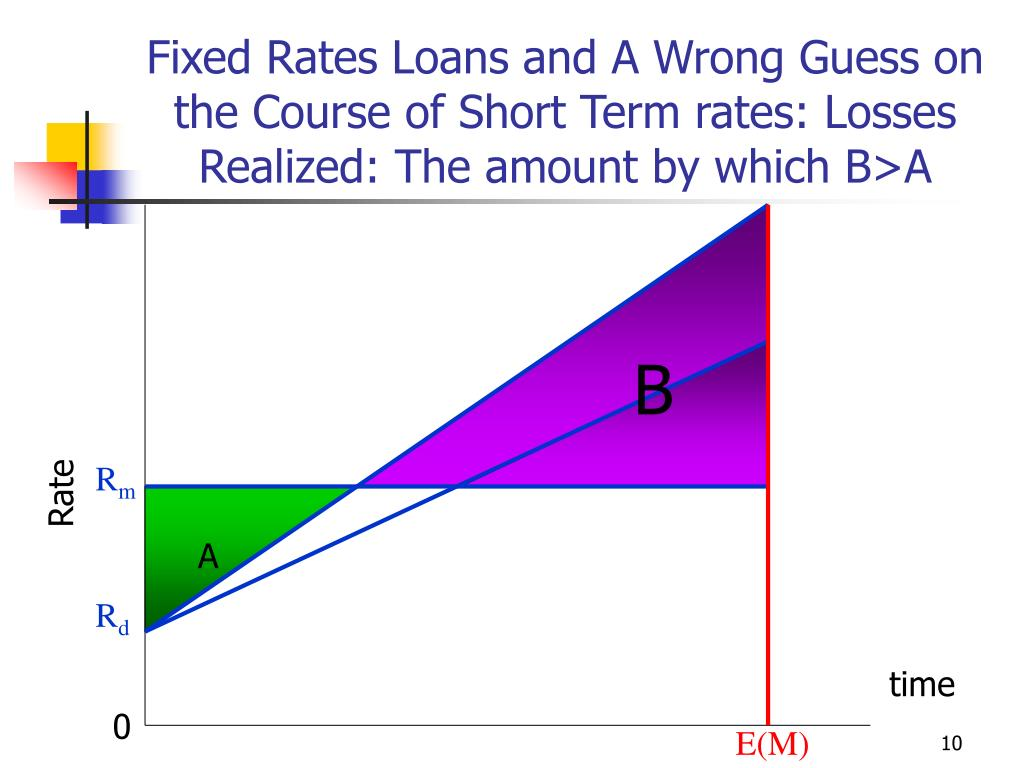 Fixed Rates Loans and A Wrong Guess on the Course of Short Term rates: Losses Realized: The amount by which B>A