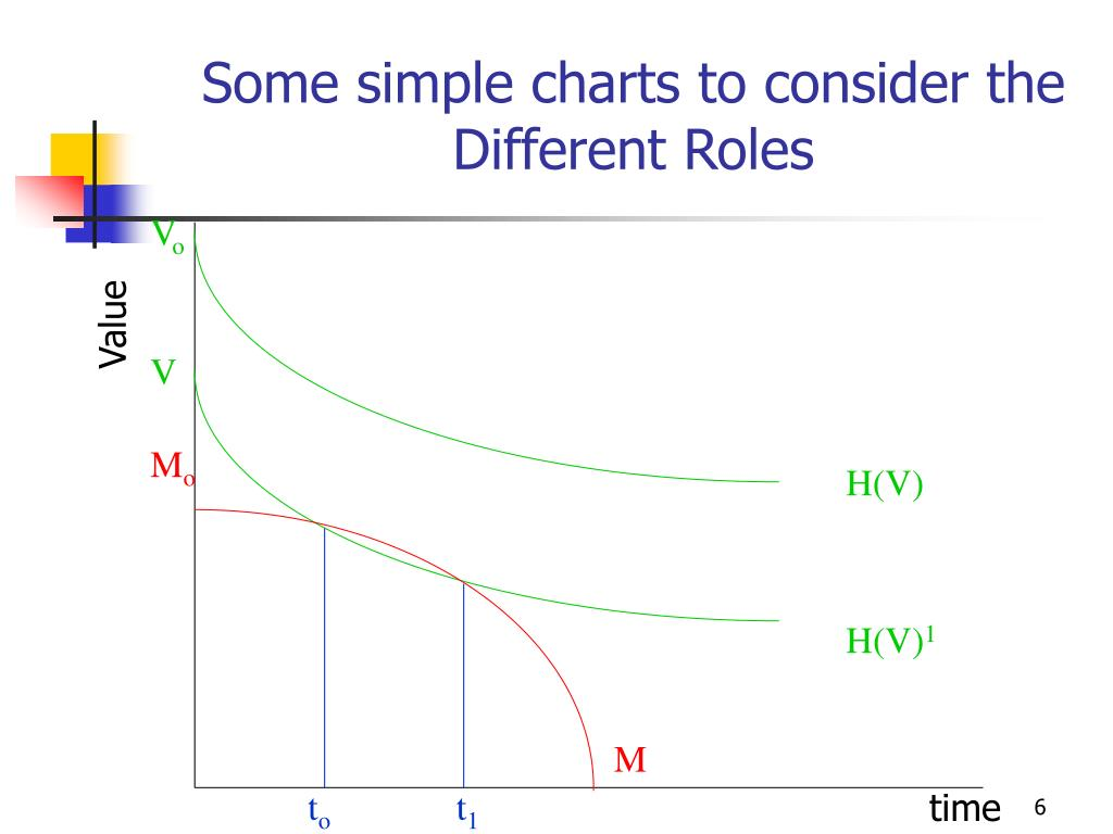 Some simple charts to consider the Different Roles