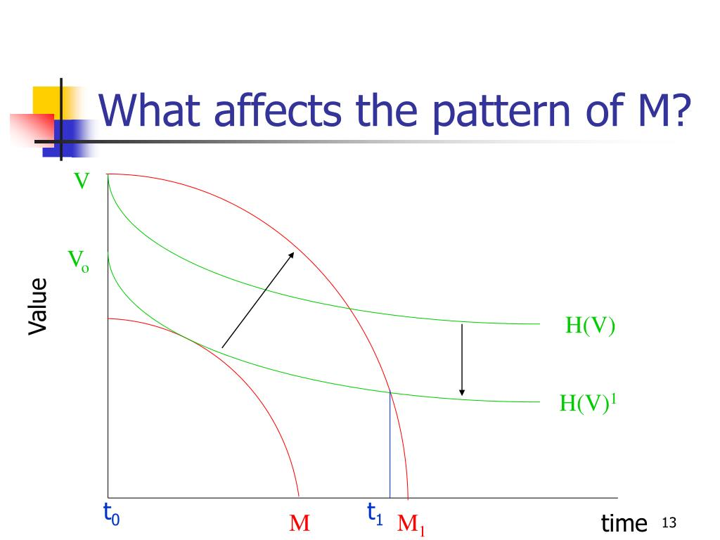 What affects the pattern of M?