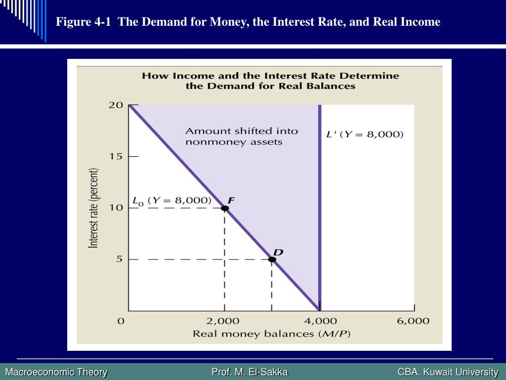 Figure 4-1  The Demand for Money, the Interest Rate, and Real Income