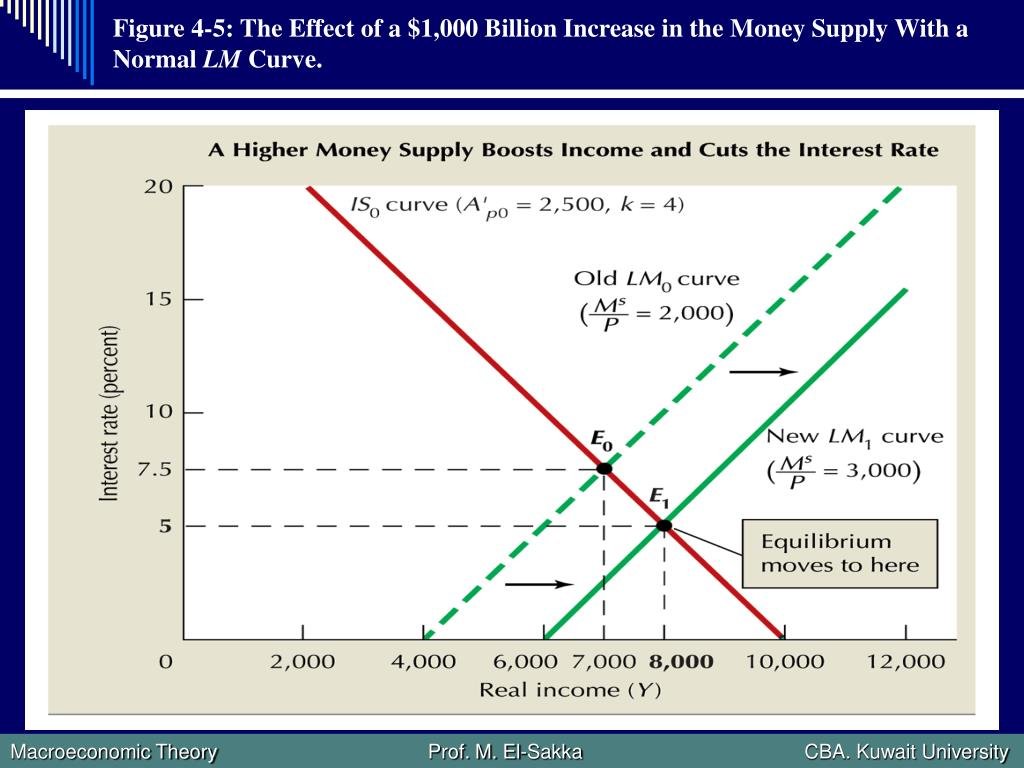 Figure 4-5: The Effect of a $1,000 Billion Increase in the Money Supply With a Normal
