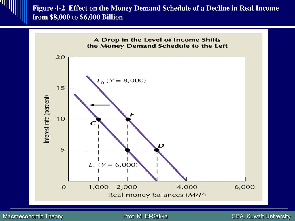 Figure 4-2  Effect on the Money Demand Schedule of a Decline in Real Income