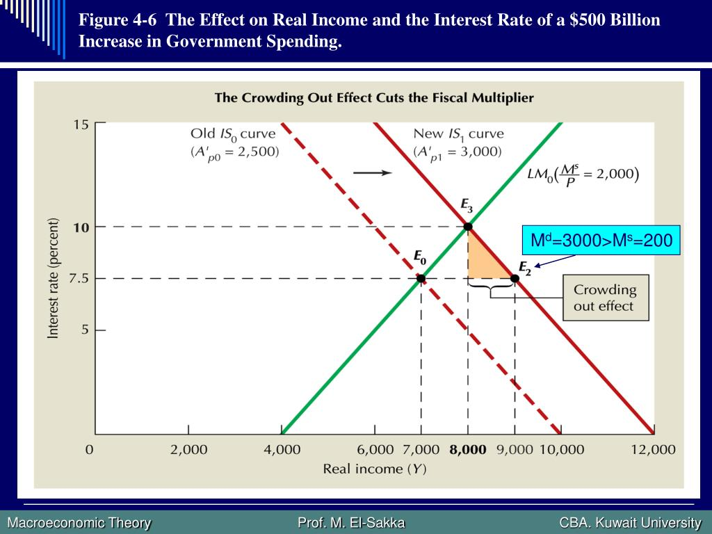 Figure 4-6  The Effect on Real Income and the Interest Rate of a $500 Billion Increase in Government Spending.