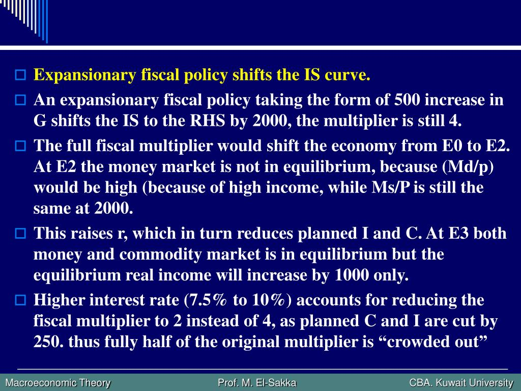 Expansionary fiscal policy shifts the IS curve.