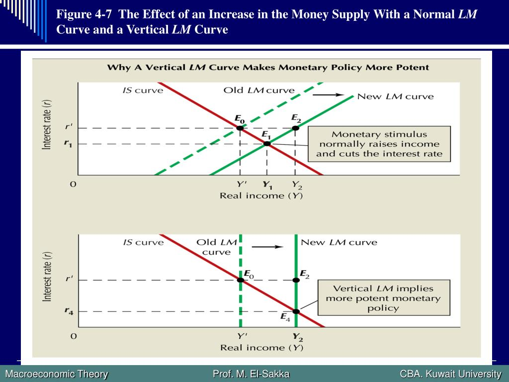 Figure 4-7  The Effect of an Increase in the Money Supply With a Normal