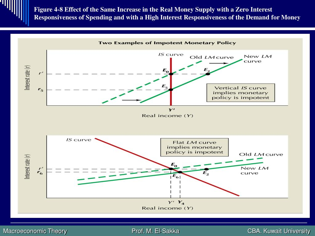 Figure 4-8 Effect of the Same Increase in the Real Money Supply with a Zero Interest Responsiveness of Spending and with a High Interest Responsiveness of the Demand for Money