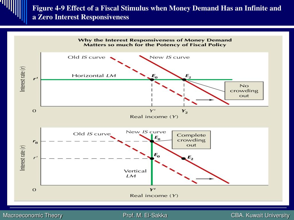 Figure 4-9 Effect of a Fiscal Stimulus when Money Demand Has an Infinite and a Zero Interest Responsiveness