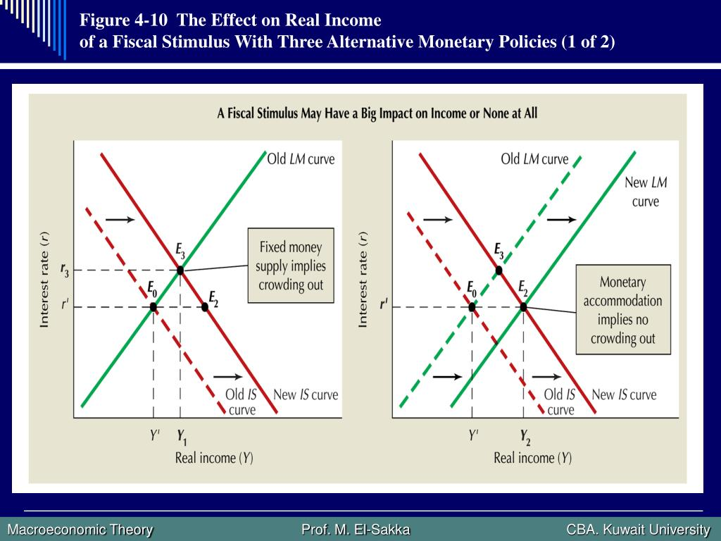 Figure 4-10  The Effect on Real Income