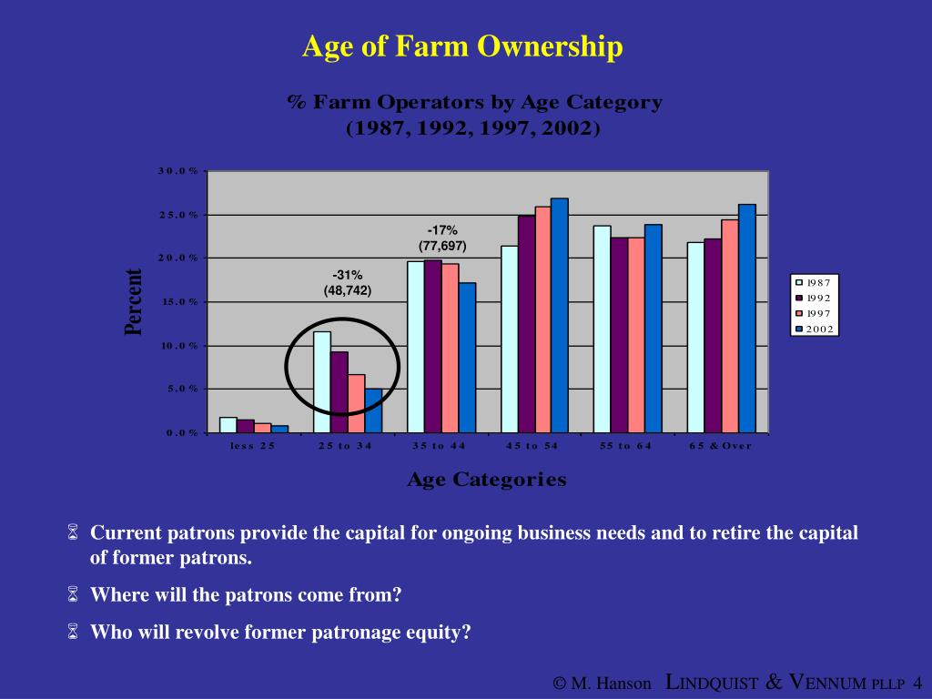 Age of Farm Ownership