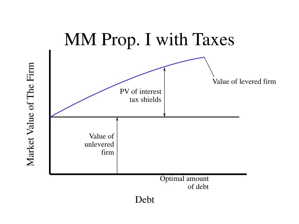 MM Prop. I with Taxes