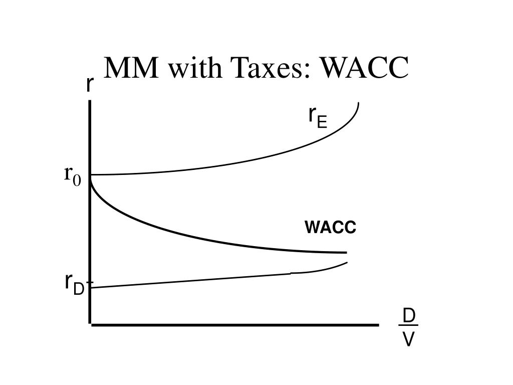 MM with Taxes: WACC
