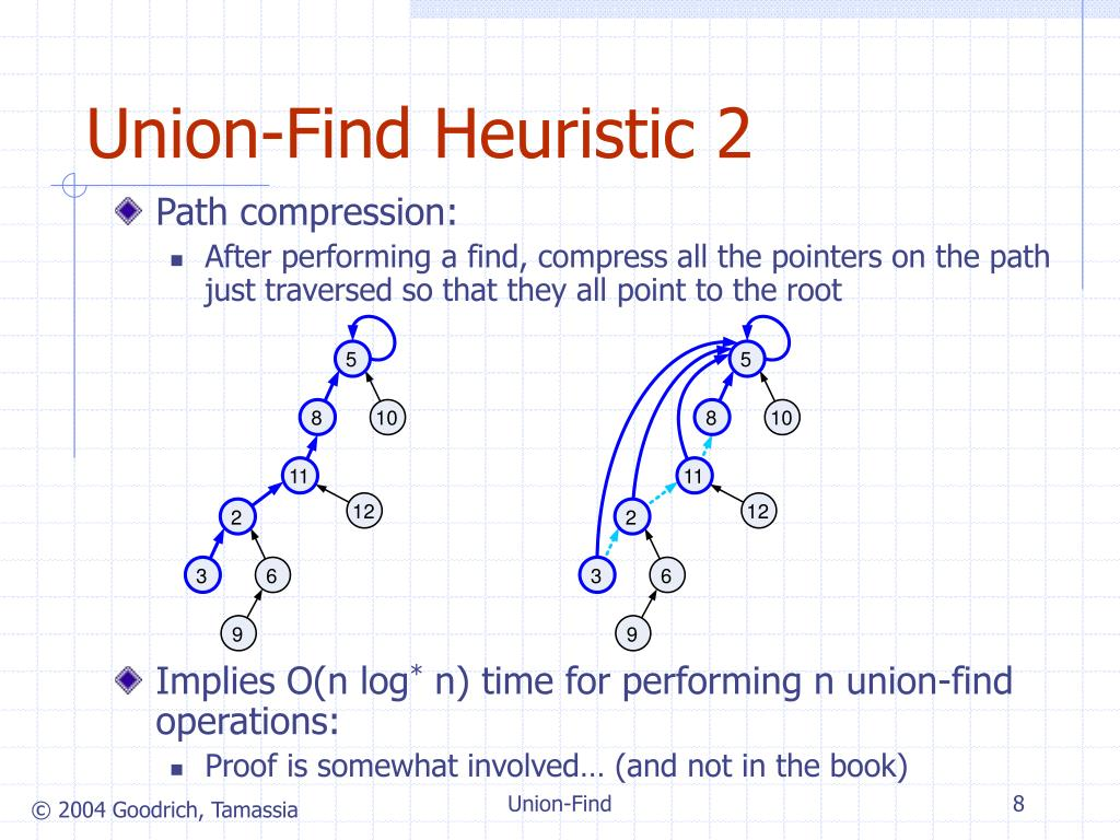 Union-Find Heuristic 2