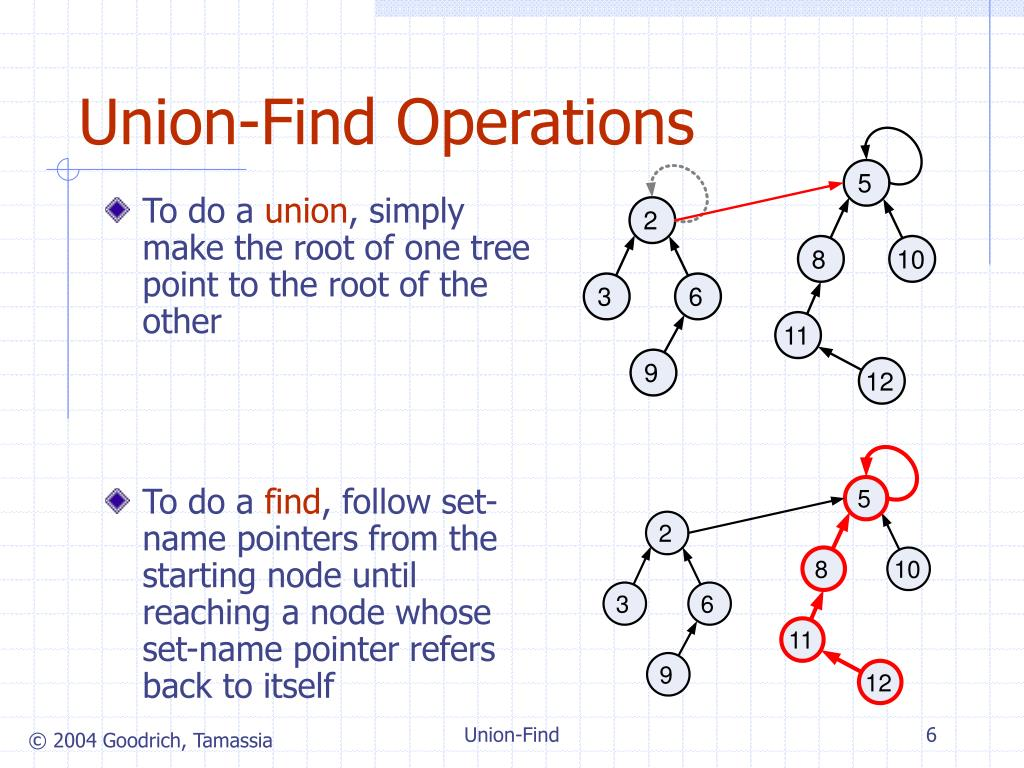 Union-Find Operations