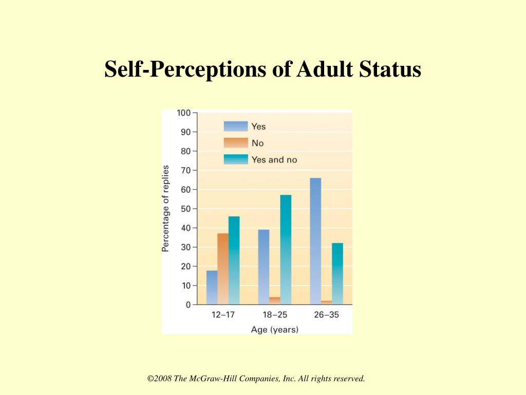 Self-Perceptions of Adult Status