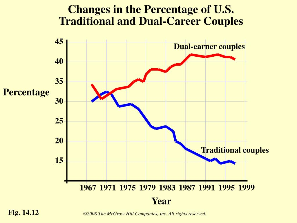 Changes in the Percentage of U.S. Traditional and Dual-Career Couples