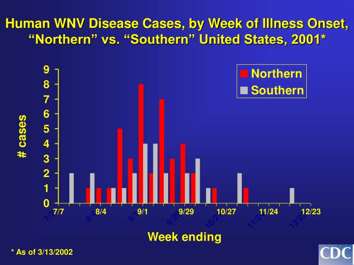 Human WNV Disease Cases, by Week of Illness Onset,